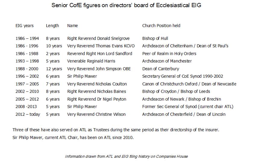 Clerics on EIG